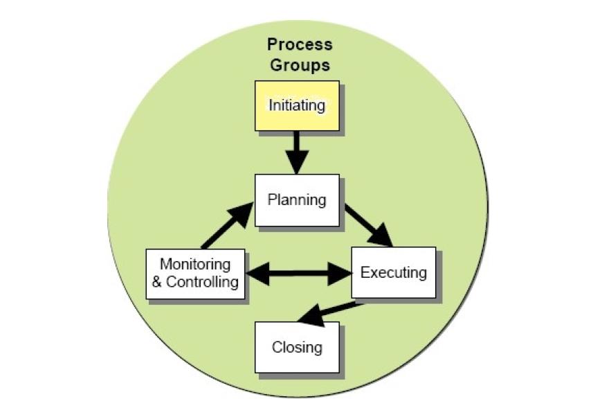 Come iniziare la progettazione di un evento in quattro passi